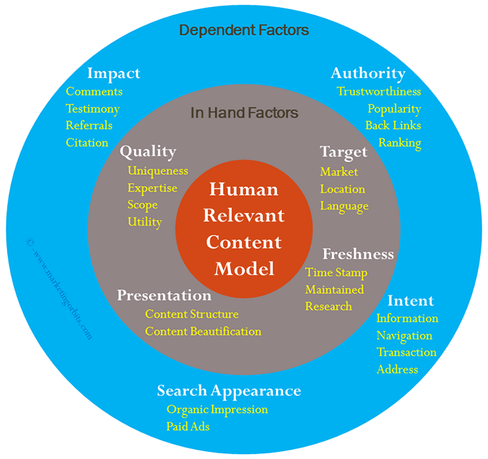 Human Relevance Content Model