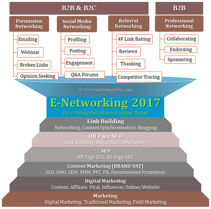 E-Networking 2017 - For creating the influence in your Brand!