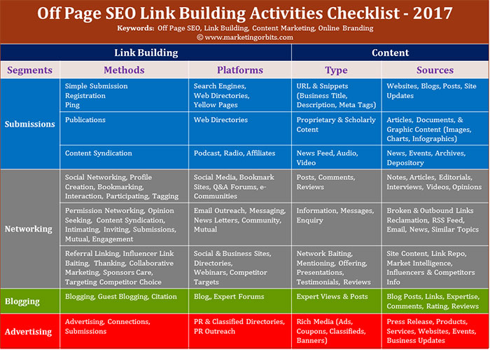 Off Page SEO Link Building Activities Checklist 2017