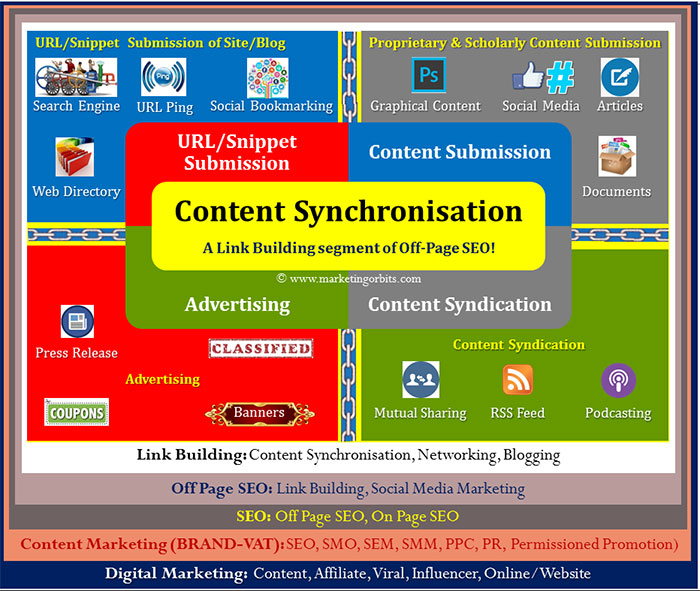 Content Synchronisation - A Link Building segment of Off-Page SEO