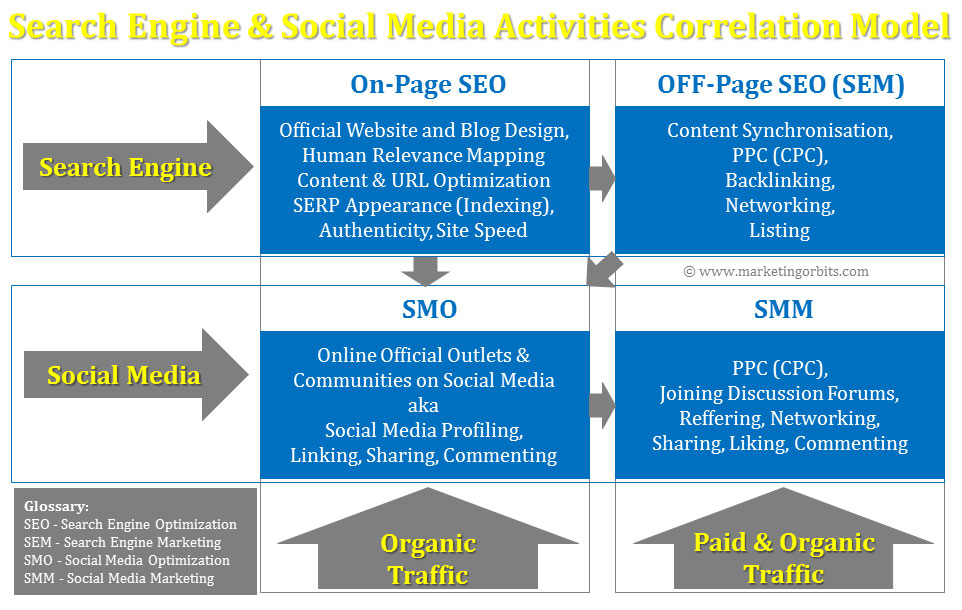 Search Engine & Social Media Activities Correlation Model
