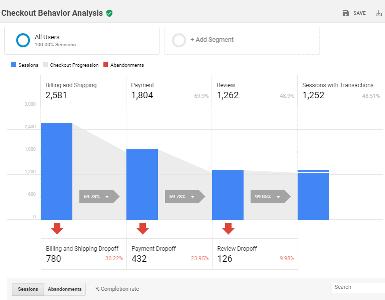 ecommerce setup, testing and analytics