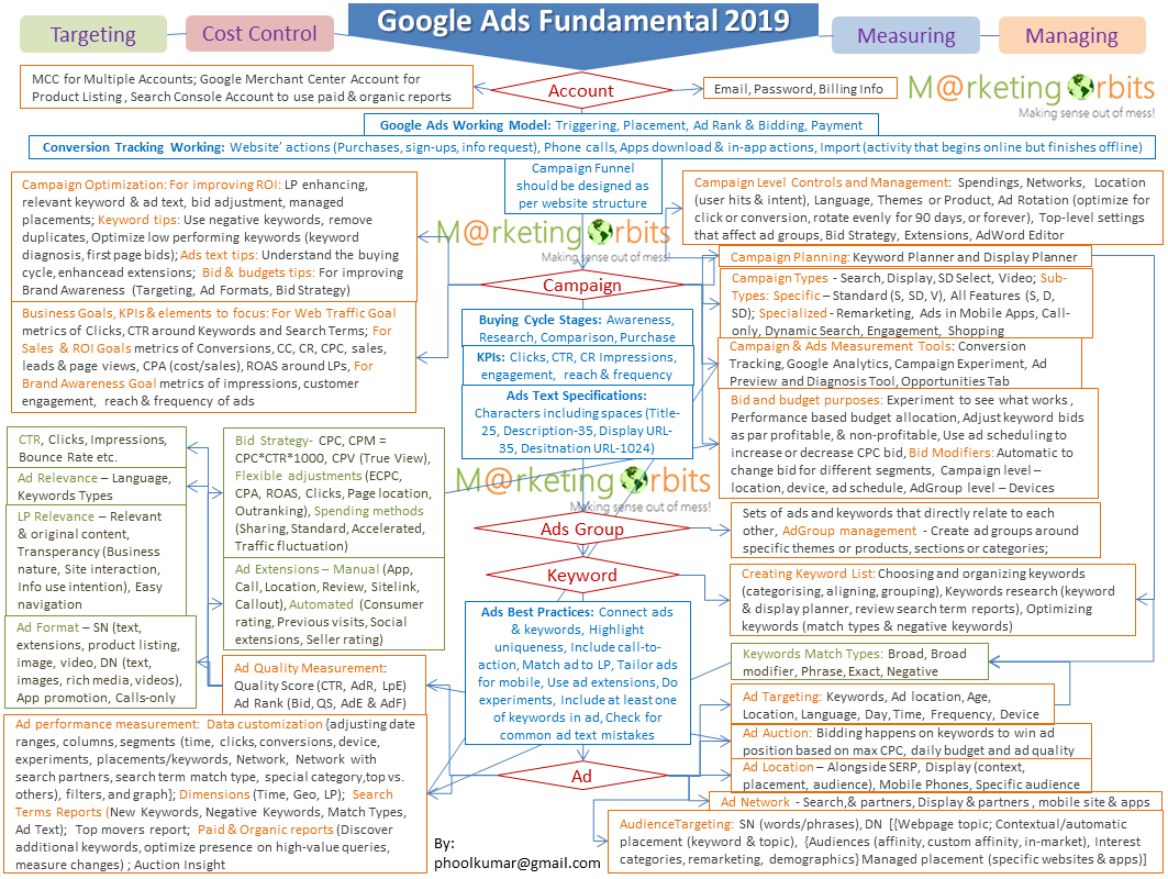 google ads fundamental flowchart 2019